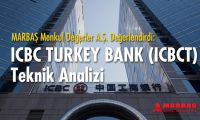 ICBC Bank Turkey teknik analizi